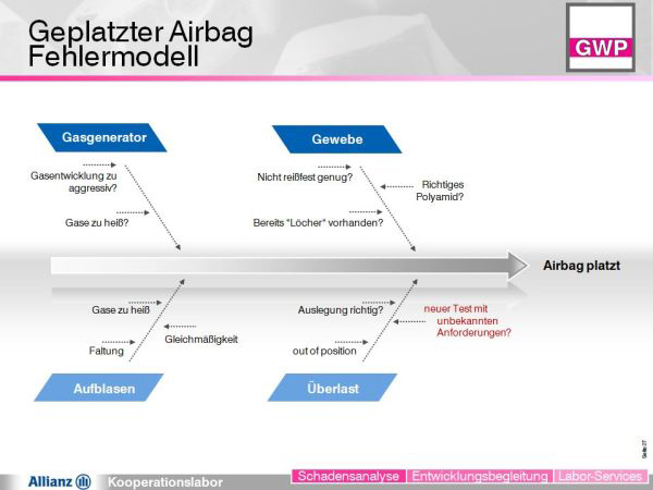 [Translate to English:] Airbag Fehlerursache-Diagramm